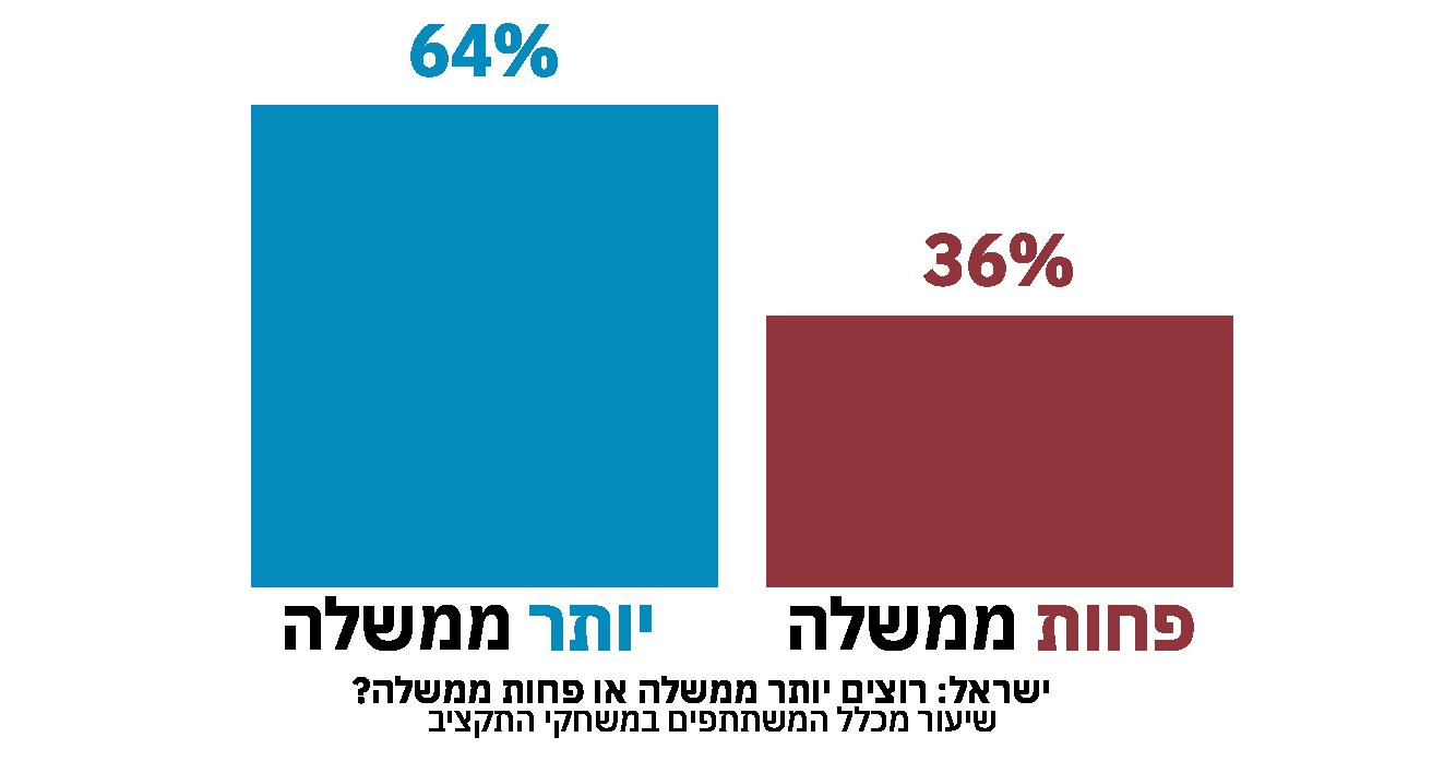 ישראל: רוצים יותר ממשלה או פחות ממשלה?